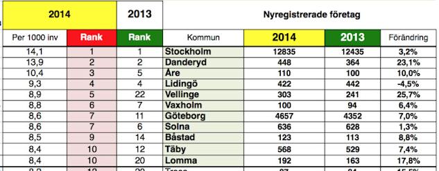 Nyföretagarbarometerns tio-i-topp listan för år 2014.|©  : Nyföretagar