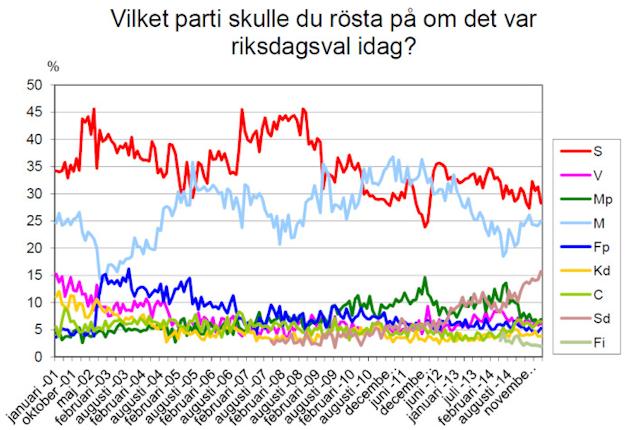 Vilket parti historik 2001 - 2014 | ©  : Demoskop
